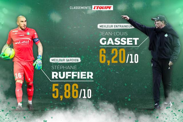 J-L. Gasset et S. Ruffier leaders aux notes L'ÉQUIPE